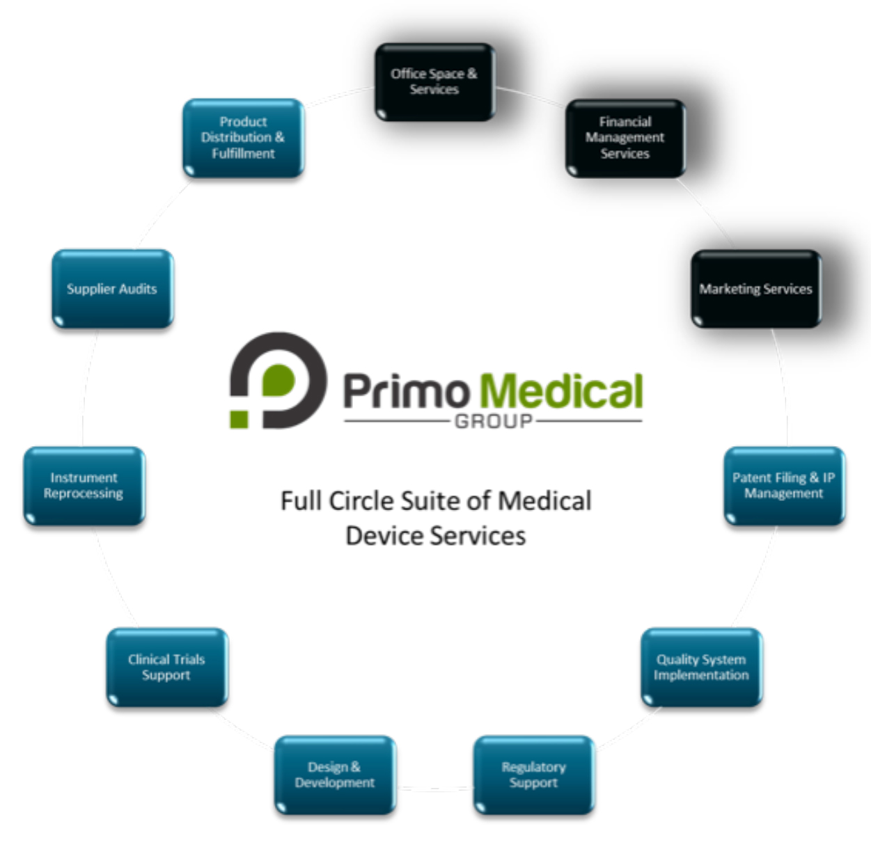 Primo_Med_Device_Svcs_Graphic